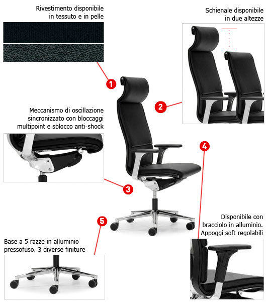 poltrona-ergonomica-schema
