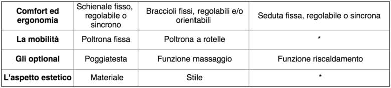 tabella con caratteristiche della poltrona presidenziale